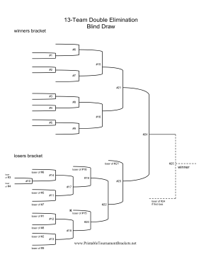 Blind Draw 13 Team Double Elimination Bracket